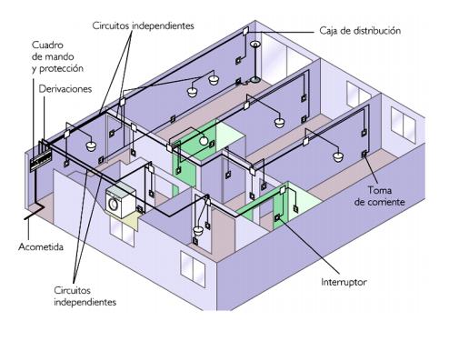 Presupuesto instalacion electrica vivienda affordable for Ejemplo de presupuesto instalacion geotermica chalet